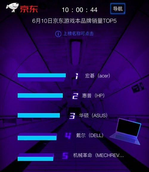 国产品牌e路相伴实力冲榜夺冠,京东618第10日竞速榜出炉