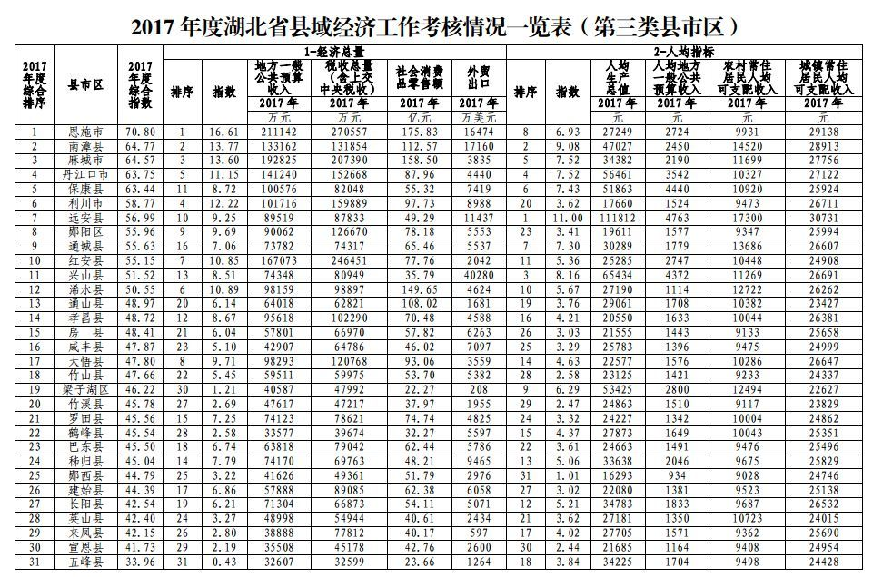 利川GDP_大道如砥走通途 饱蘸浓墨写新篇(3)