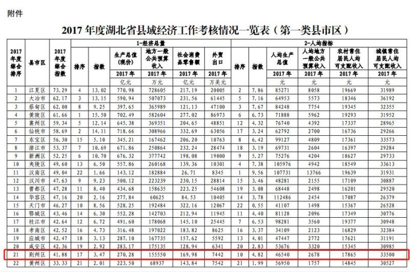 荆州人均收入_荆州古城图片