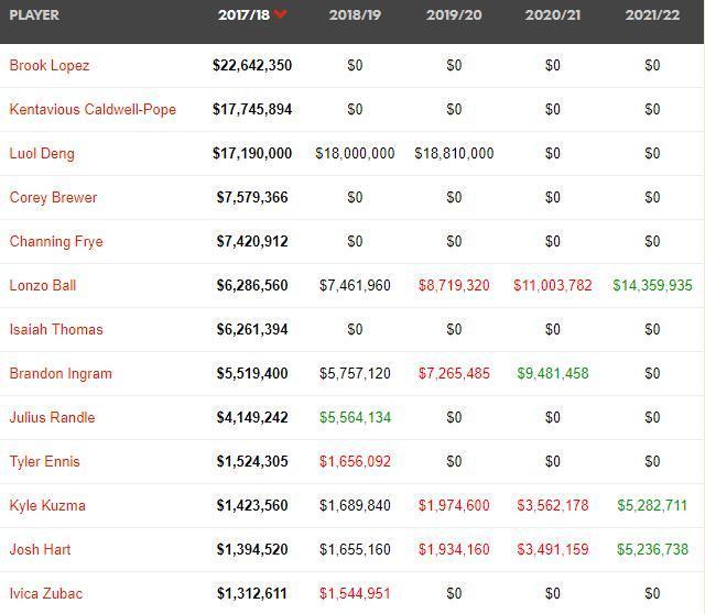 湖人今夏NBA最大买家拥有近9000万空间运作能同时签乔治詹姆斯