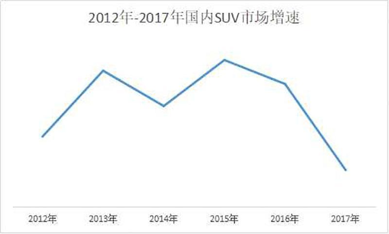 轿车市场连续两月反弹,SUV市场的高增长到头了吗? - 周磊 - 周磊