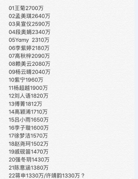 《创造101》总决赛22强名单公布,陈芳语淘汰,王菊登顶图片