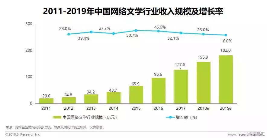 2018中国泛娱乐版权保护研究报告