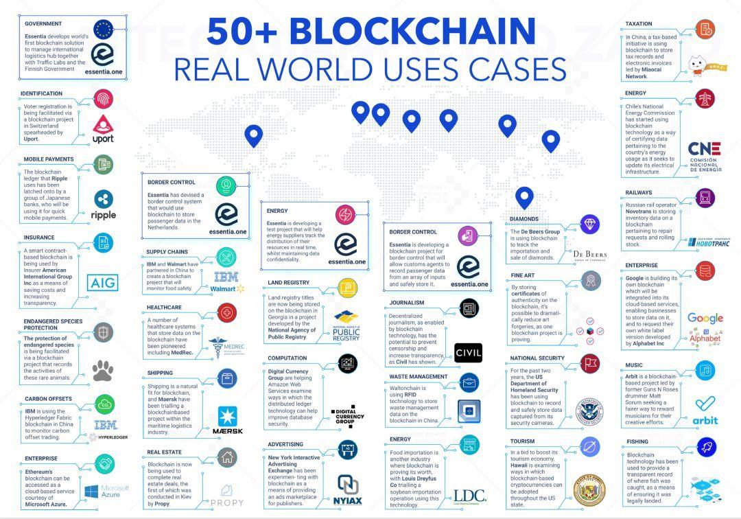Zago:到2025年,区块链将成为主流