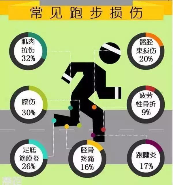 想跑不敢跑?快来测试你是否属于跑步伤痛高危人群!
