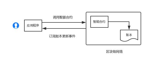 产品未来方法论:基于区块链的DApp设计要点