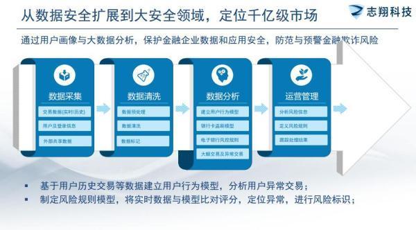 志翔科技CEO蒋天仪:定位千亿级市场做世界性的安全公司_湖北11选