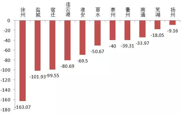 09年长三角gdp_长三角26城2017年人均GDP排行,前四名被江苏承包了