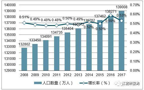 中国总人口多少_2016年年末中国大陆总人口是多少