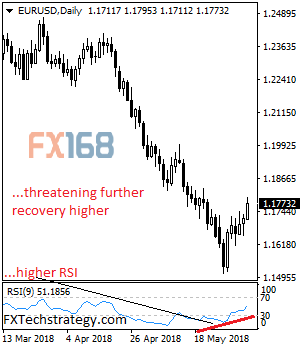 强劲看涨!FXTechstrategy:欧元/美元最新走势前瞻