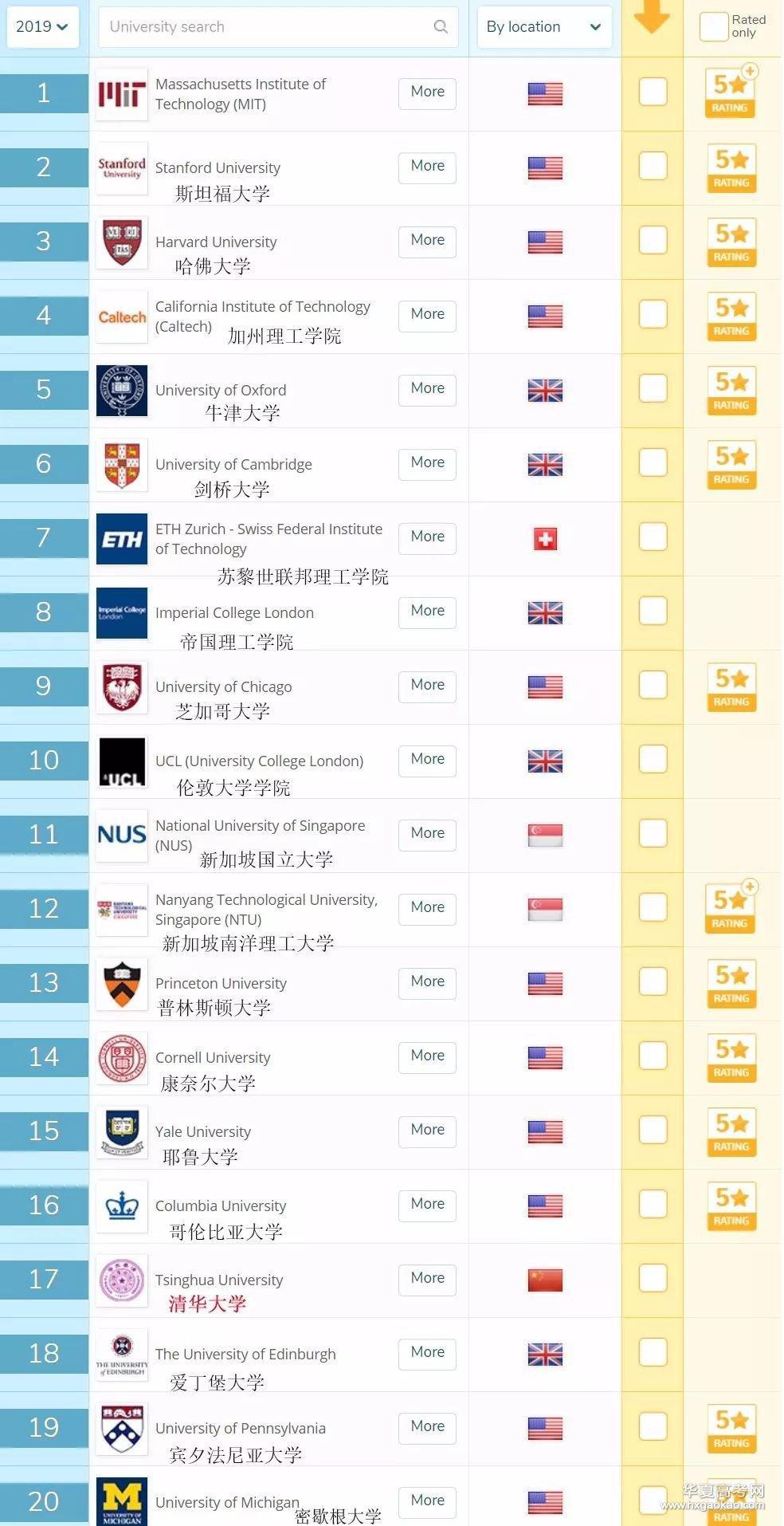 2019年全球大学排行_2019年世界十大权威大学排名报告发布,中国891所高校
