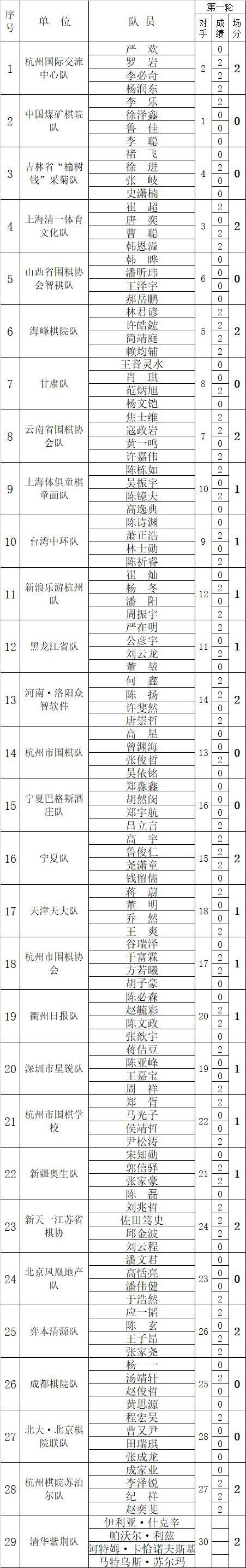 雷州19人轮一女子_全国围棋团体赛男子围乙/男丙/女子团体第1轮成绩