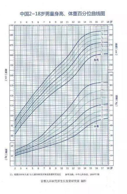 母婴 正文  2-18岁男童身高,体重曲线图 2-18岁女童身高,体重曲线图 4