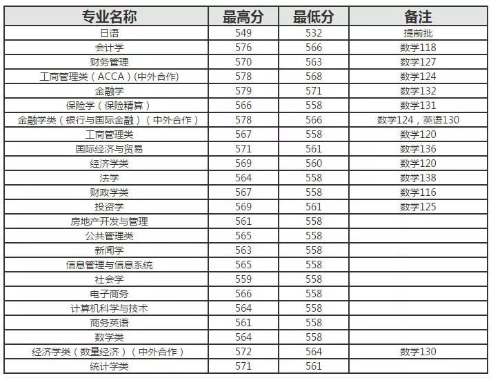 2018年上财、上外、上政等4校招生计划公布!(附2017年专业分数