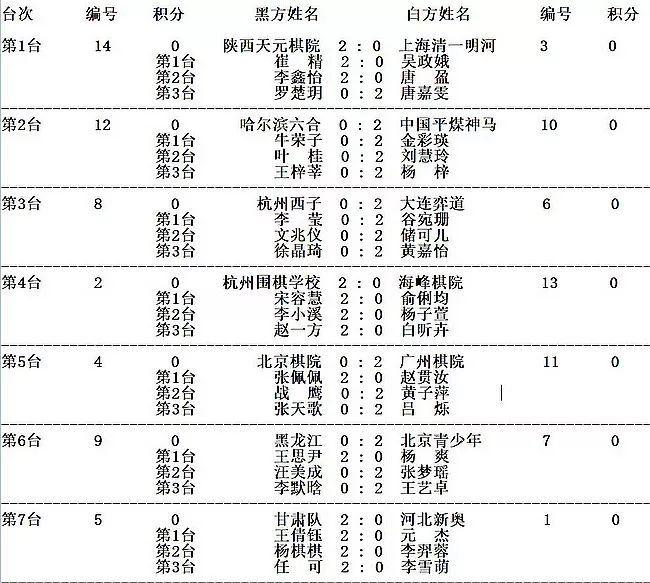 雷州19人轮一女子_全国围棋团体赛男子围乙/男丙/女子团体第2轮胜负