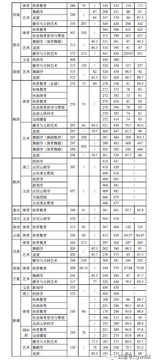 2017年西安体育学院各专业分数线统计