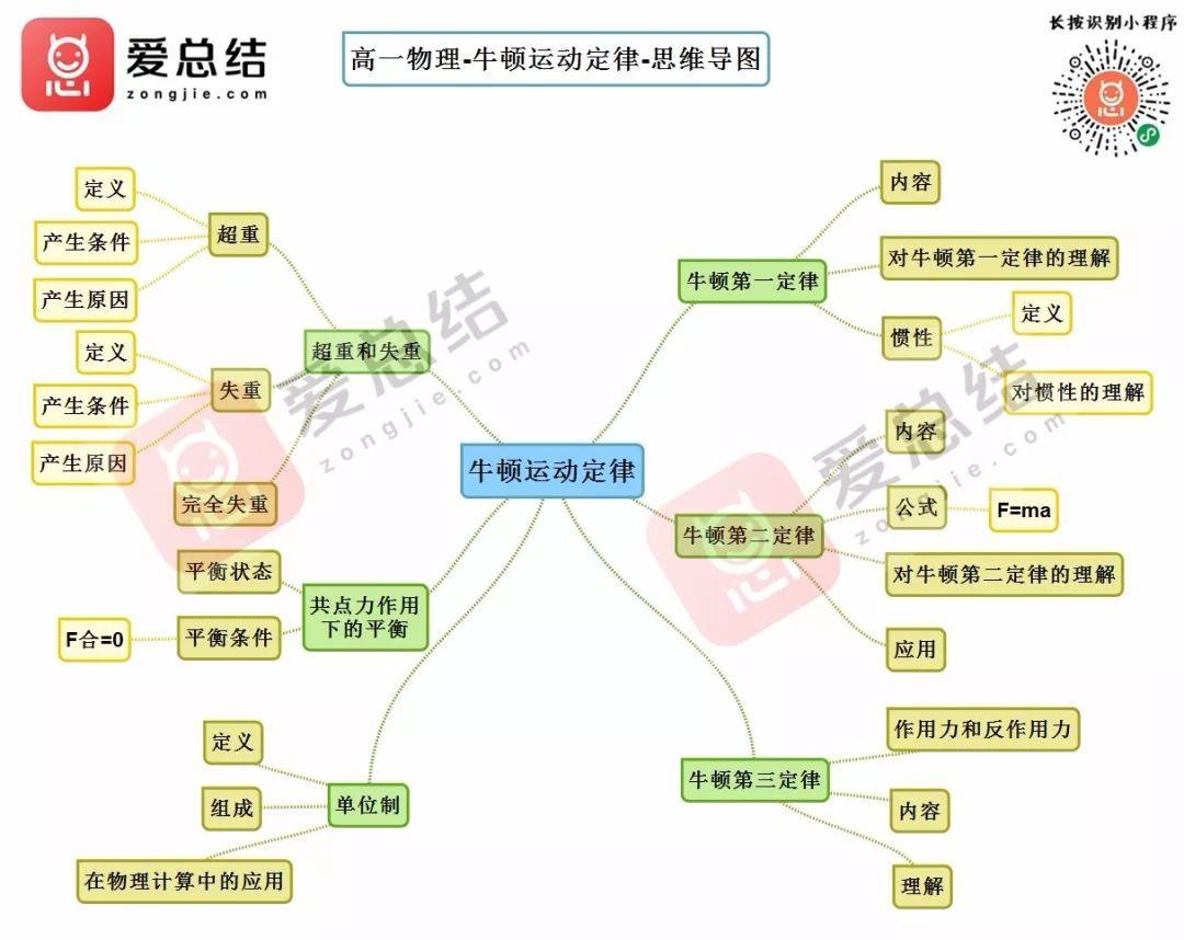 理科状元学方法_高中物理思维导图(完整版)
