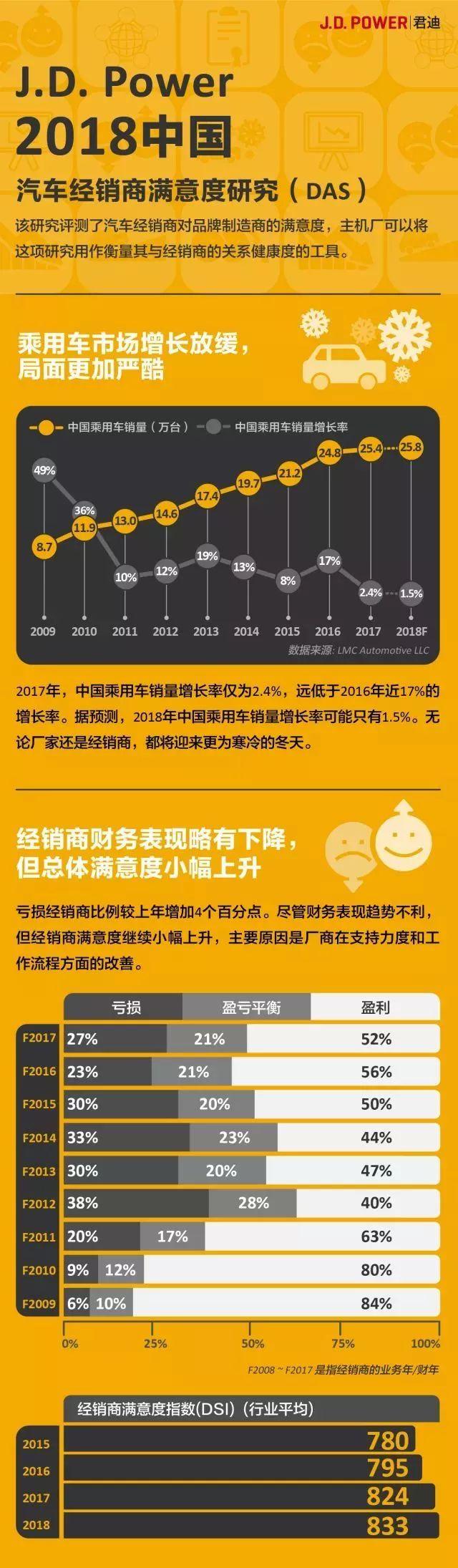 2018中国汽车经销商满意度研究:4S店生存现状被揭露