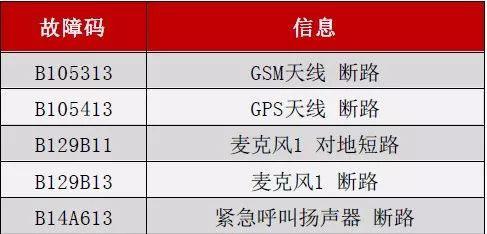武汉奥迪SOS紧急呼叫报警故障系统性维修指导-武汉奥迪专修|武汉
