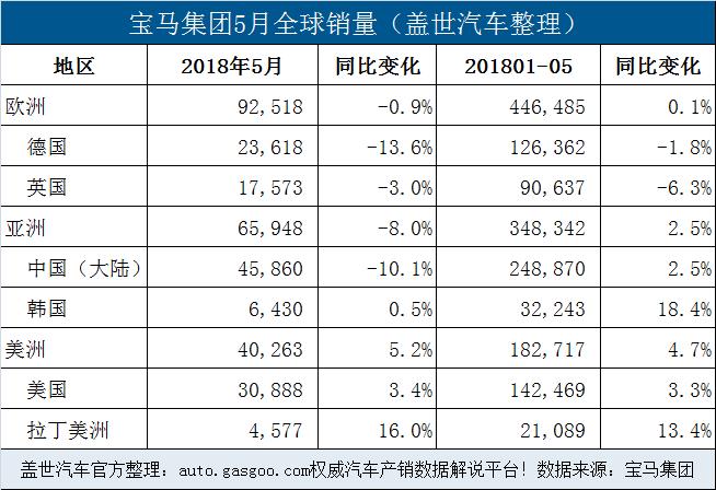 宝马集团5月在华销量降10.1% 前5月电动车累销超4.6万辆