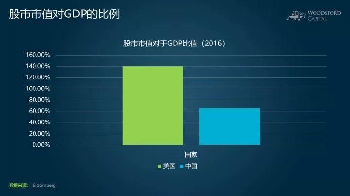 市值与gdp比值