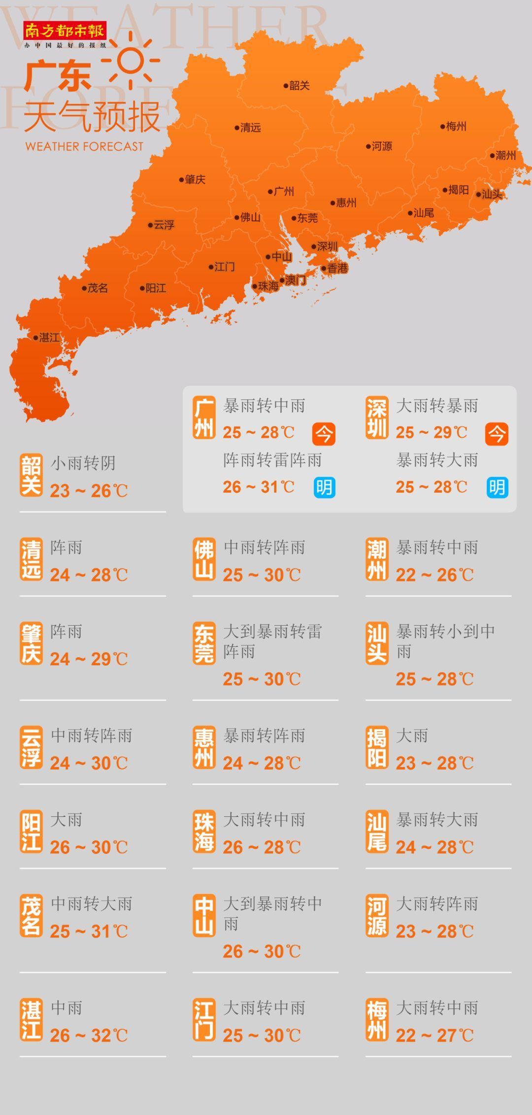 广东42个暴雨预警信号生效中!广州可延迟上学!是否停工停课这里查   南都早餐