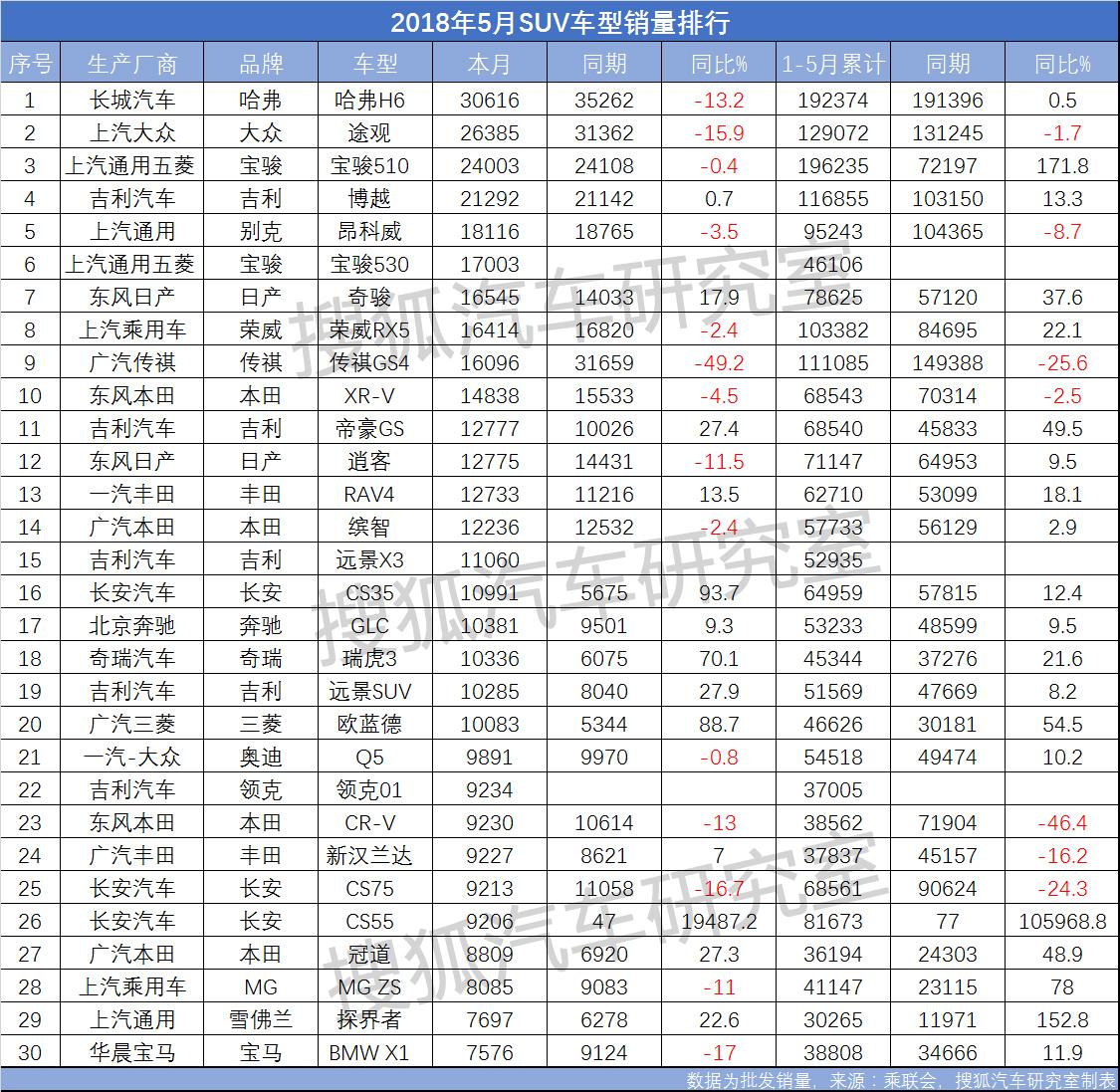 5月SUV销量Top30:整体增速放缓 传祺GS4惨遭腰斩