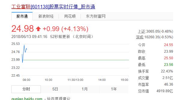 富士康上市仅获2涨停,市值4900亿元列A股第11