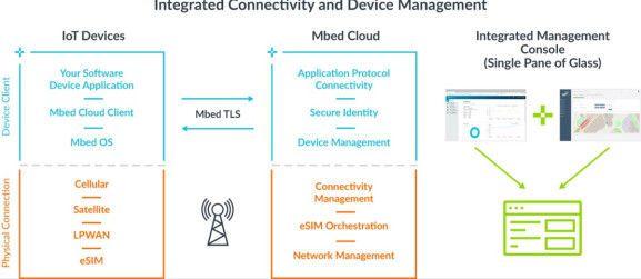 ARM收购了物联网设备连接管理服务提供商