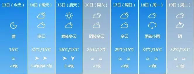 阿勒泰十天天气预报15天+