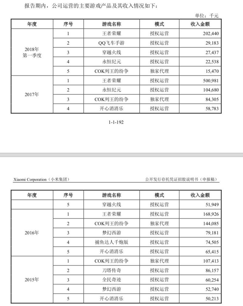小米CDR招股书更新:CDR占总股本不低于7%,定价不高于港股