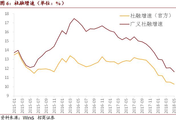【招商宏观】社融与商品价格的冷热对比――2018年5月金融货币数据点评