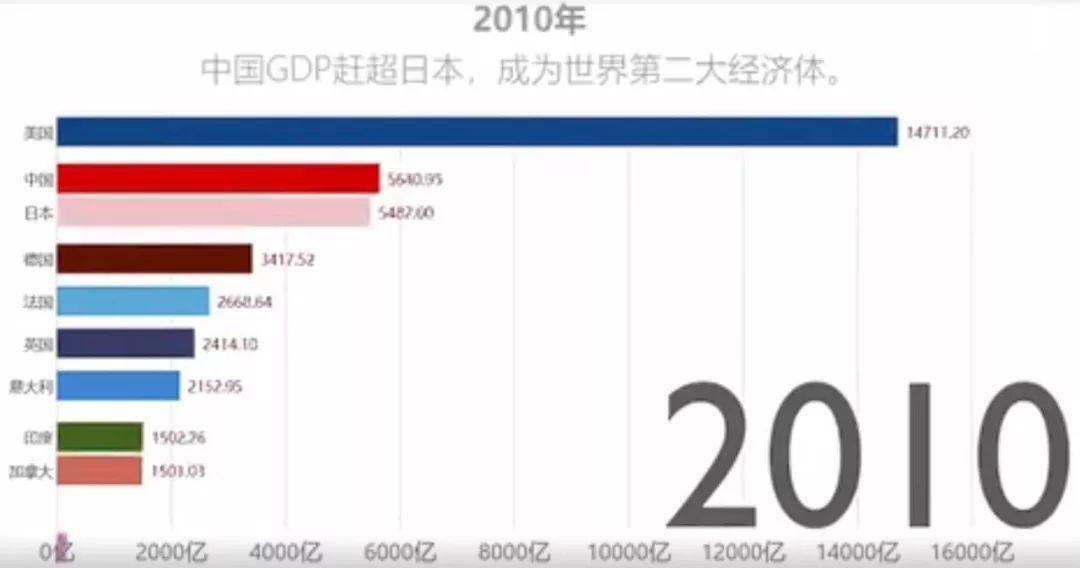 gdp视频_中国gdp增长视频