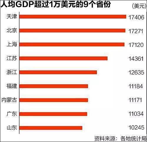12年各省人均gdp_美国各州2017年GDP与人均GDP排名附中国各省GDP排名数据