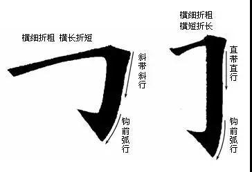 书法技巧 楷书最难写的6个笔画口诀教程
