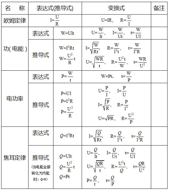 初中物理电学知识点 电学用到的所有公式都在这里!