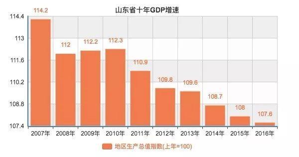 浙江对比山东GDP_上半年各省gdp排名 2017上半年城市gdp排名 广东江苏山东浙江河南排前五 国内财经