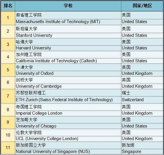 干货!2019QS世界大学排名