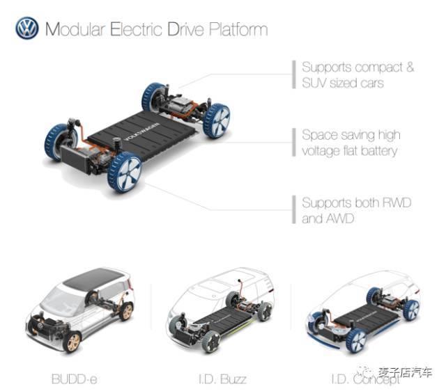 全球电动汽车平台对比分析
