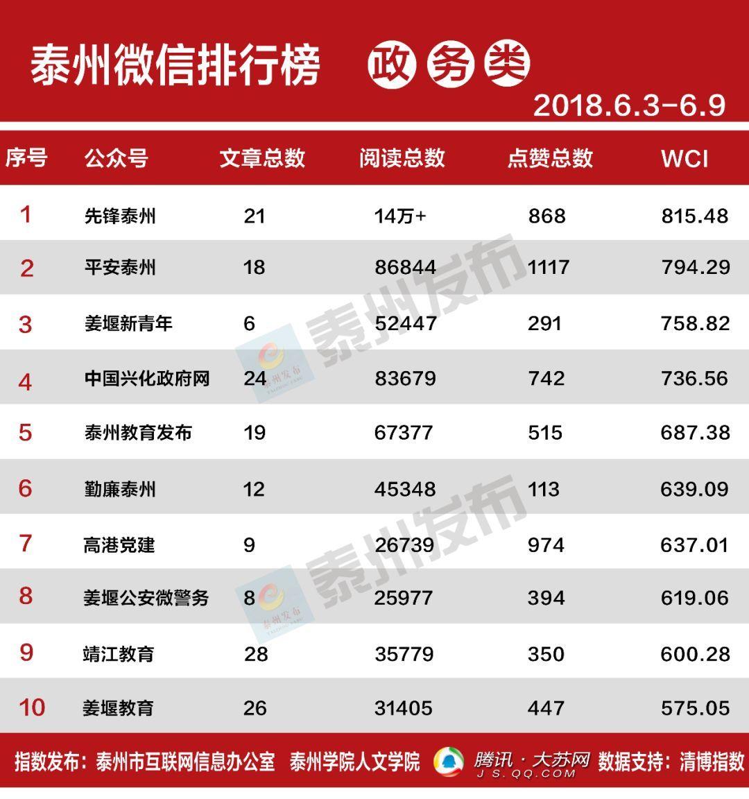 泰州市微信排行榜周榜(0603-0609