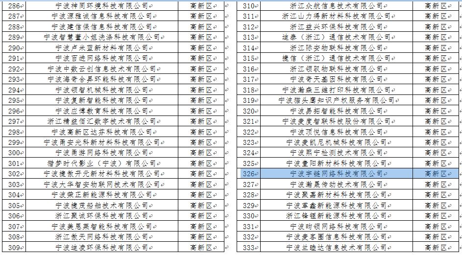 宁波宇链网络科技有限公司入选2018年第一批浙江