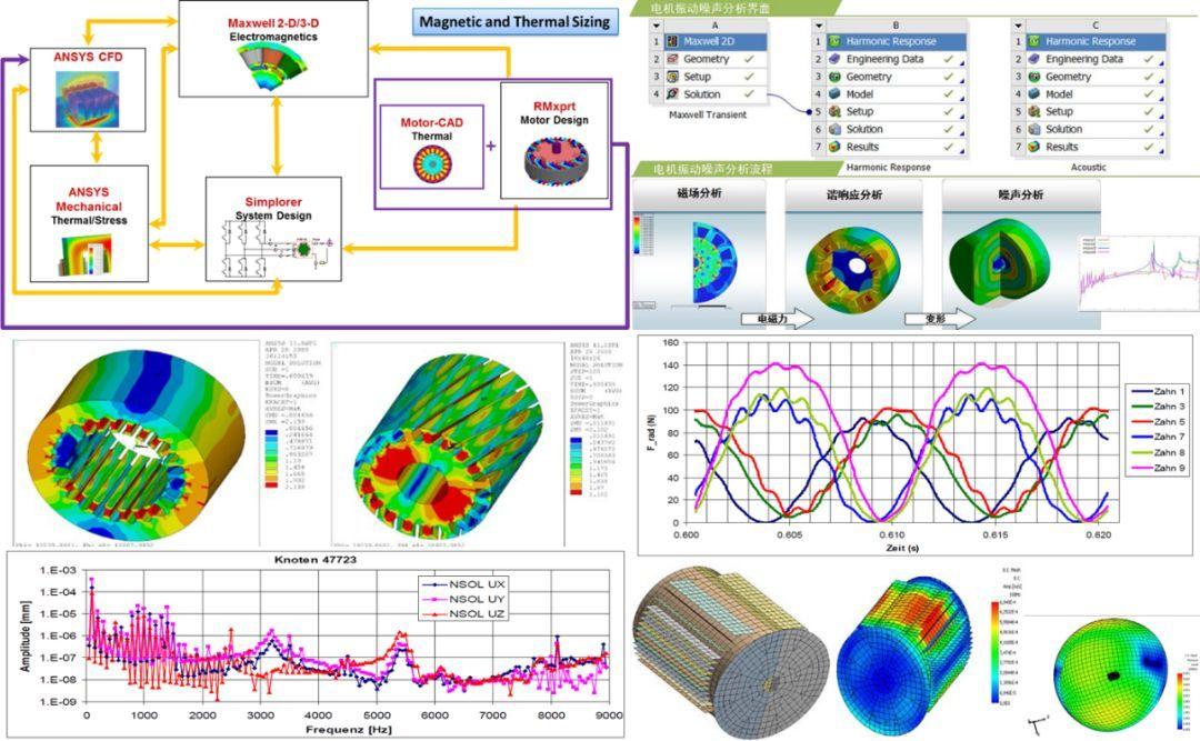 电机电磁设计_新能源汽车与新能源电池设计中的CAE仿真技术应用_搜狐汽车_搜狐网