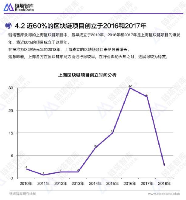 上海区块链发展与其地位不匹配,或再次错过风口