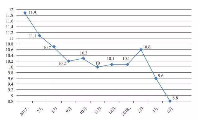 【行业资讯】2018年5月份餐饮收入同比增长8.8%