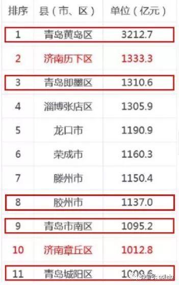 青岛 gdp 排名_青岛gdp2019全国排名