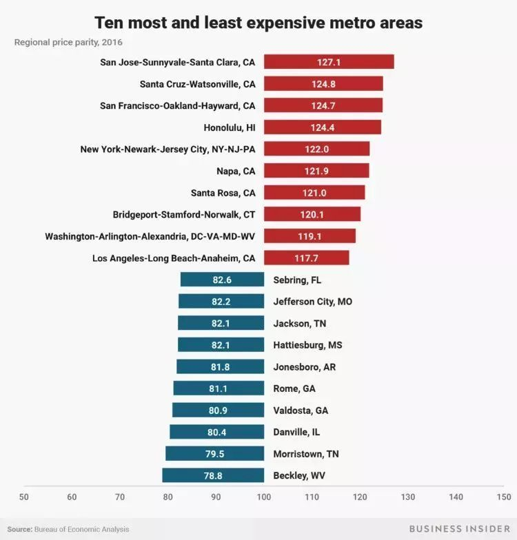 在全美最贵城市生活是一种什么样的体验?