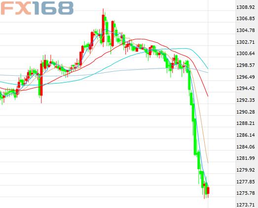 美国再挑贸易战中方强力回应 黄金暴跌25美元白银急坠4%