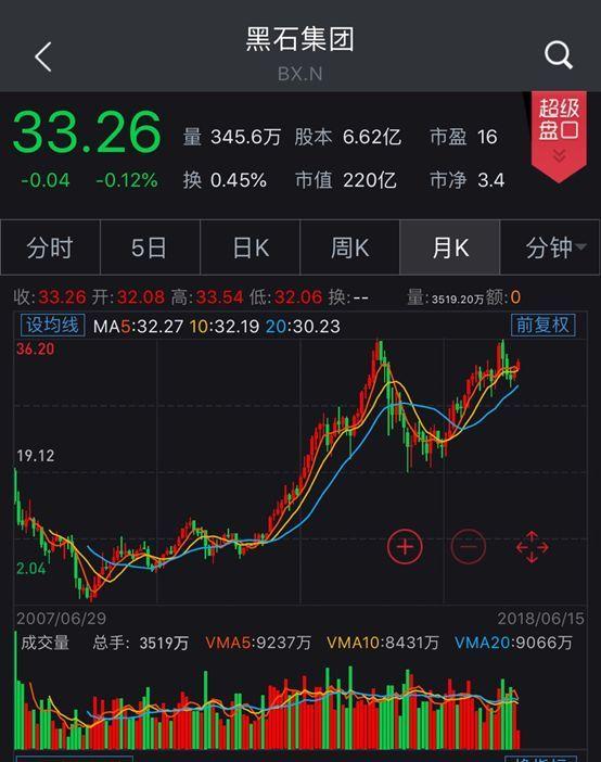 首家中国私募赴美上市: 2年赚近4000万,拟融资近4.5亿元