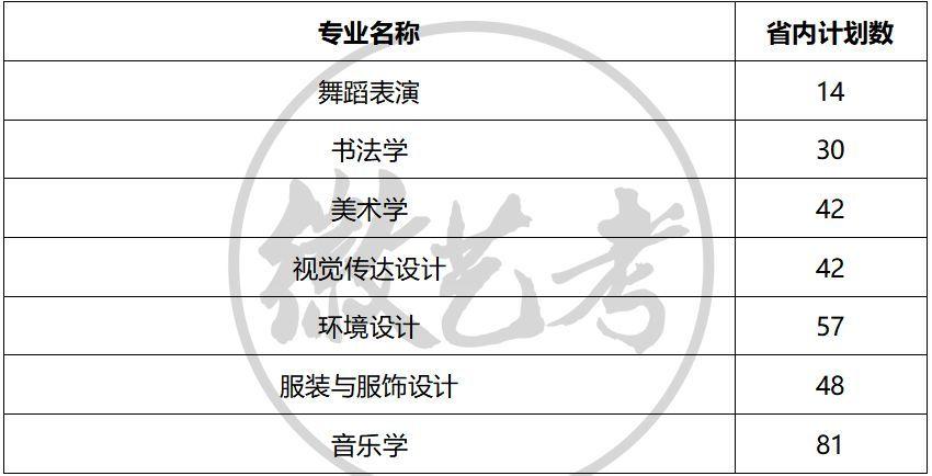 宿州学院2018年省内艺术类专业招生计划(图文)