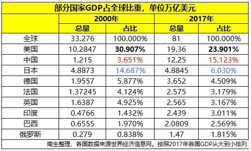 2017美国gdp_从2000年到2017年,看中国、美国、日本、印度等国GDP占全球比重...
